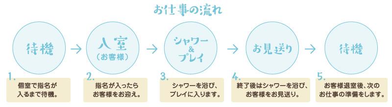 お仕事の流れ 待機→入室→シャワー&プレイ→お見送り→待機