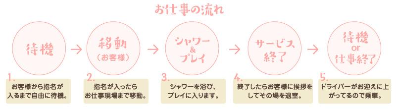 お仕事の流れ 待機→移動(お客様)→シャワー&プレイ→サービス終了→待機 or 仕事終了