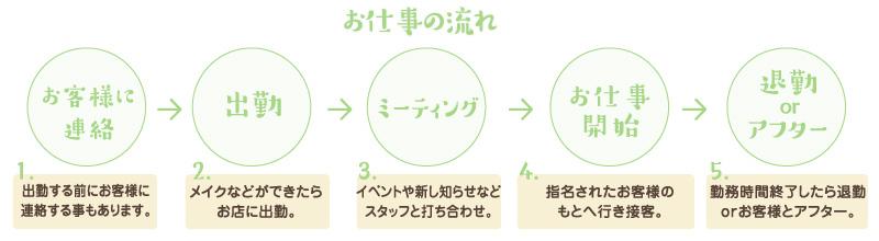 お仕事の流れ お客様に連絡→出勤→ミーティング→お仕事開始→退勤 or アフター