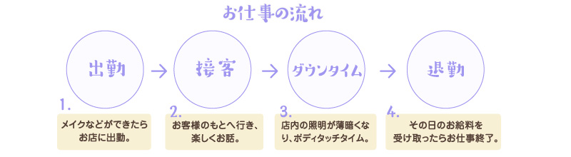 お仕事の流れ 出勤→接客→ダウンタイム→退勤