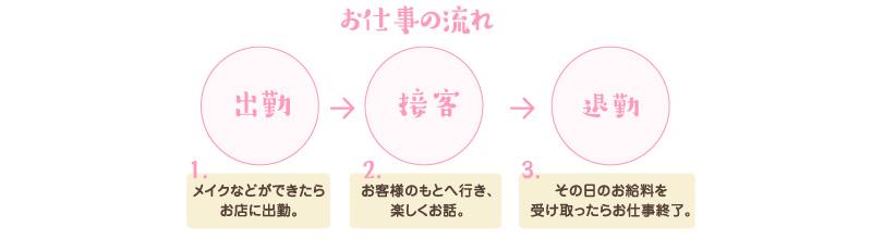 お仕事の流れ 出勤→接客→退勤